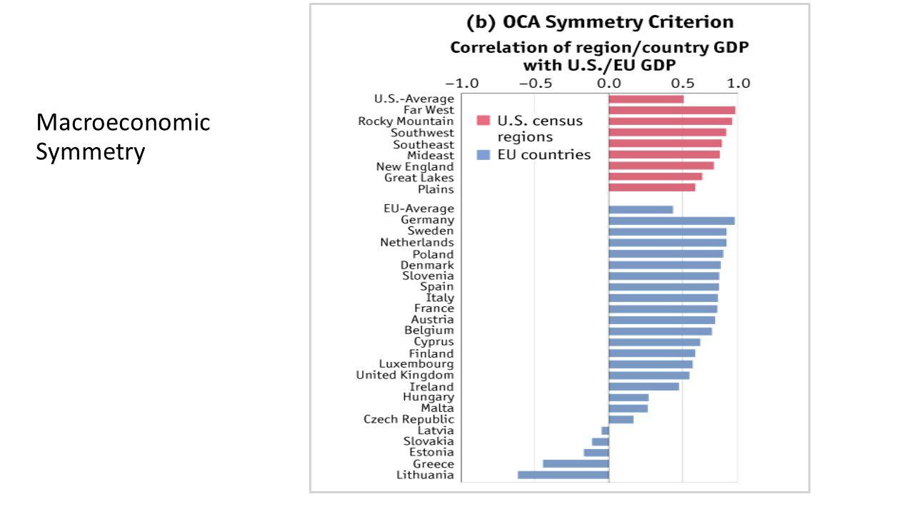 Macroeconomic Symmetry