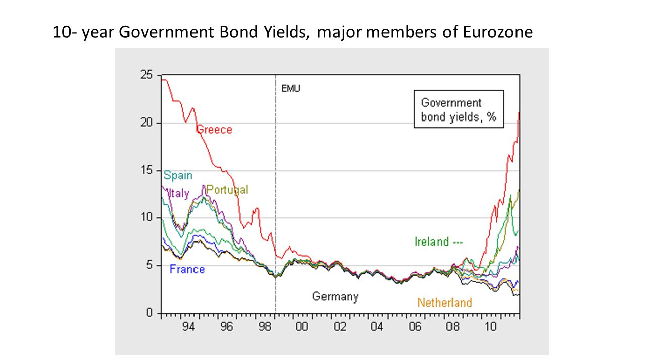 10- year Government Bond Yields, major members of Eurozone