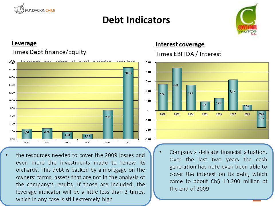 Debt Indicators Leverage Leverage Times Debt finance/Equity Interest coverage Interest coverage Times EBITDA / Interest  Leverage por sobre el nivel