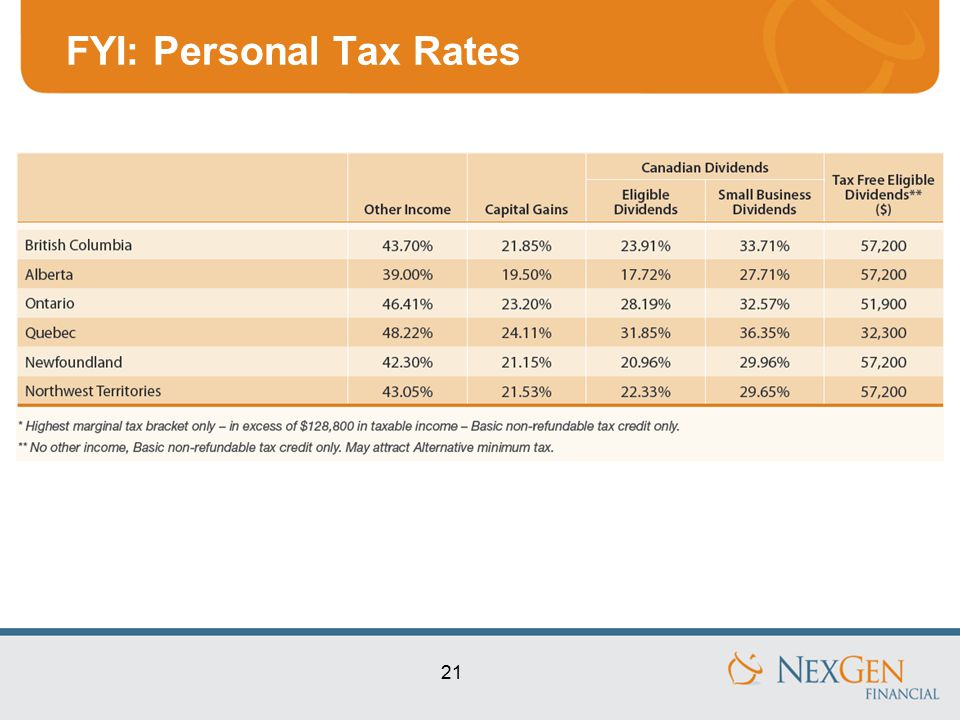 21 FYI: Personal Tax Rates
