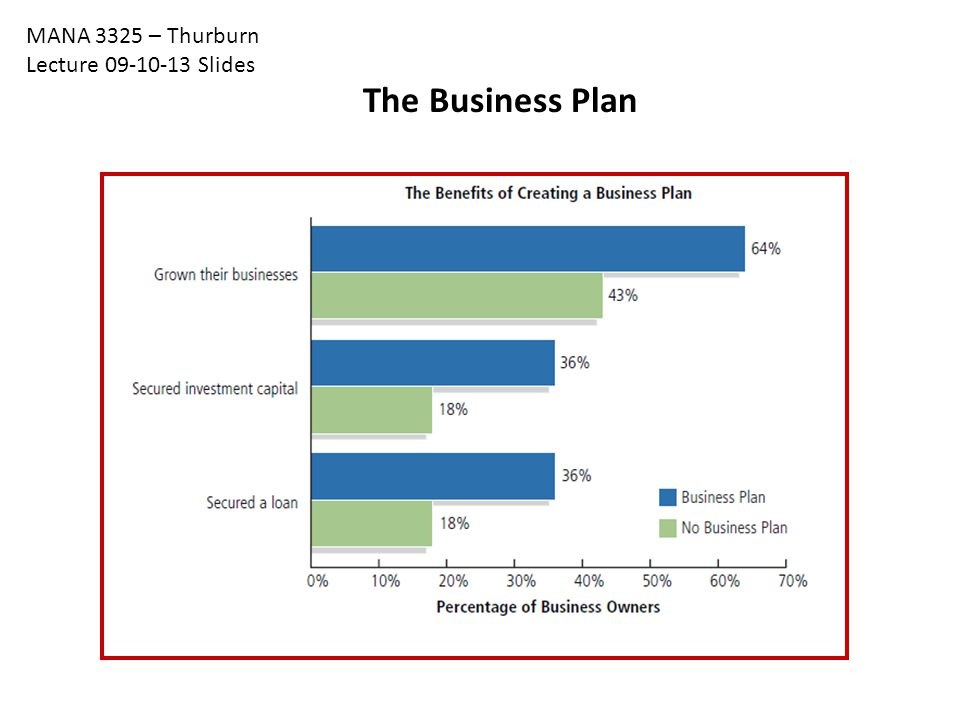 The Business Plan MANA 3325 – Thurburn Lecture 09-10-13 Slides