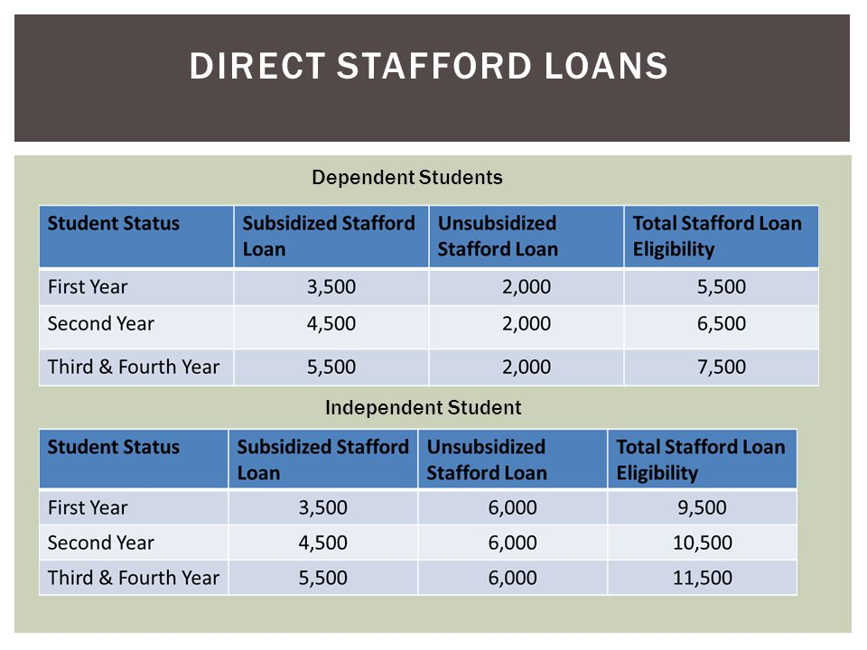 DIRECT STAFFORD LOANS Dependent Students Independent Student
