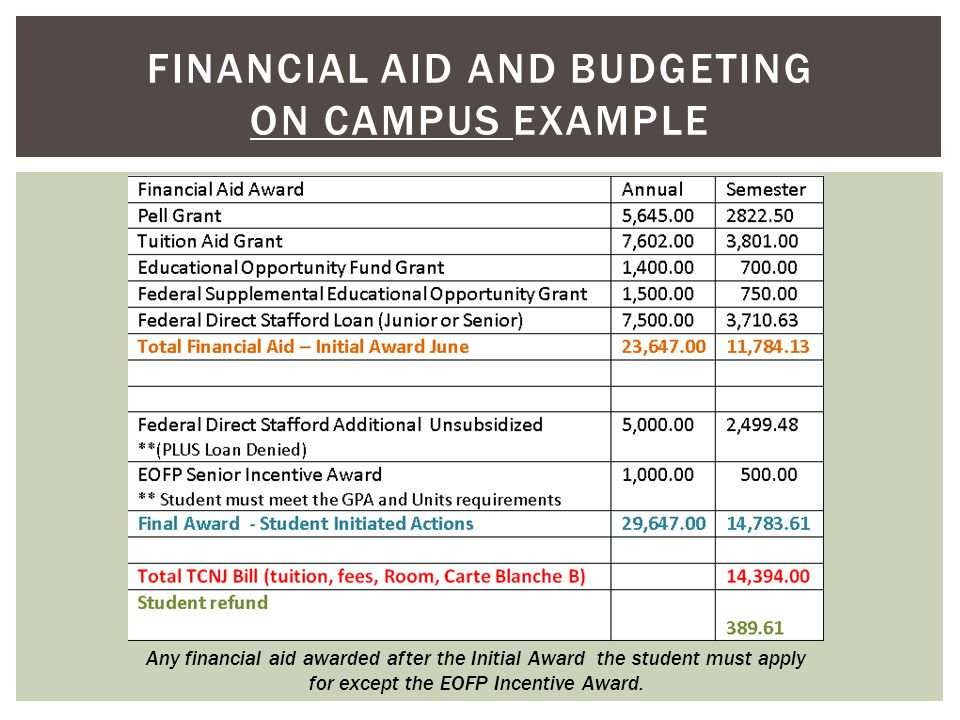 FINANCIAL AID AND BUDGETING ON CAMPUS EXAMPLE Any financial aid awarded after the Initial Award the student must apply for except the EOFP Incentive Award.