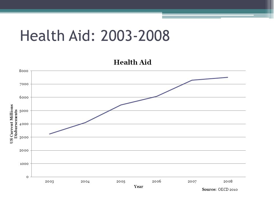 Health Aid: 2003-2008