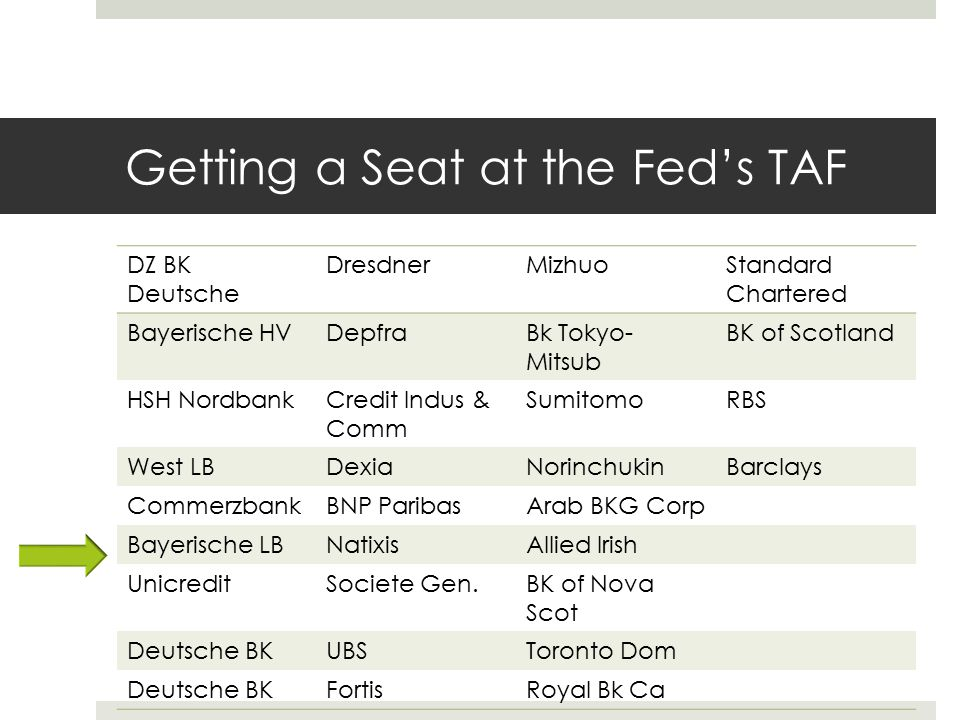 Getting a Seat at the Fed's TAF DZ BK Deutsche DresdnerMizhuoStandard Chartered Bayerische HVDepfraBk Tokyo- Mitsub BK of Scotland HSH NordbankCredit Indus & Comm SumitomoRBS West LBDexiaNorinchukinBarclays CommerzbankBNP ParibasArab BKG Corp Bayerische LBNatixisAllied Irish UnicreditSociete Gen.BK of Nova Scot Deutsche BKUBSToronto Dom Deutsche BKFortisRoyal Bk Ca