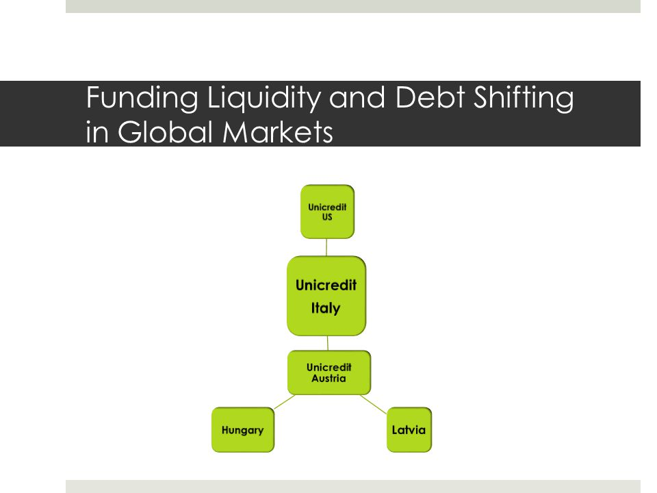 Funding Liquidity and Debt Shifting in Global Markets Unicredit Italy Unicredit US Unicredit Austria Latvia Hungary