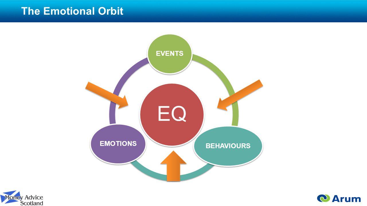 The Emotional Orbit EQ EVENTSBEHAVIOURSEMOTIONS