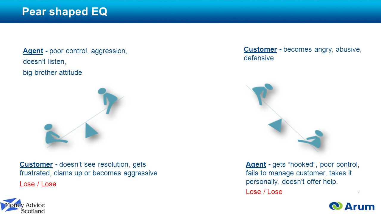 Pear shaped EQ Agent - poor control, aggression, doesn't listen, big brother attitude .
