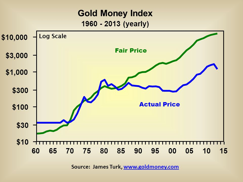Gold Money Index 1960 - 2013 (yearly) 606570758085909500051015 $10 $30 $100 $300 $1,000 $3,000 $10,000 Actual Price Fair Price Log Scale Source: James Turk, www.goldmoney.comwww.goldmoney.com