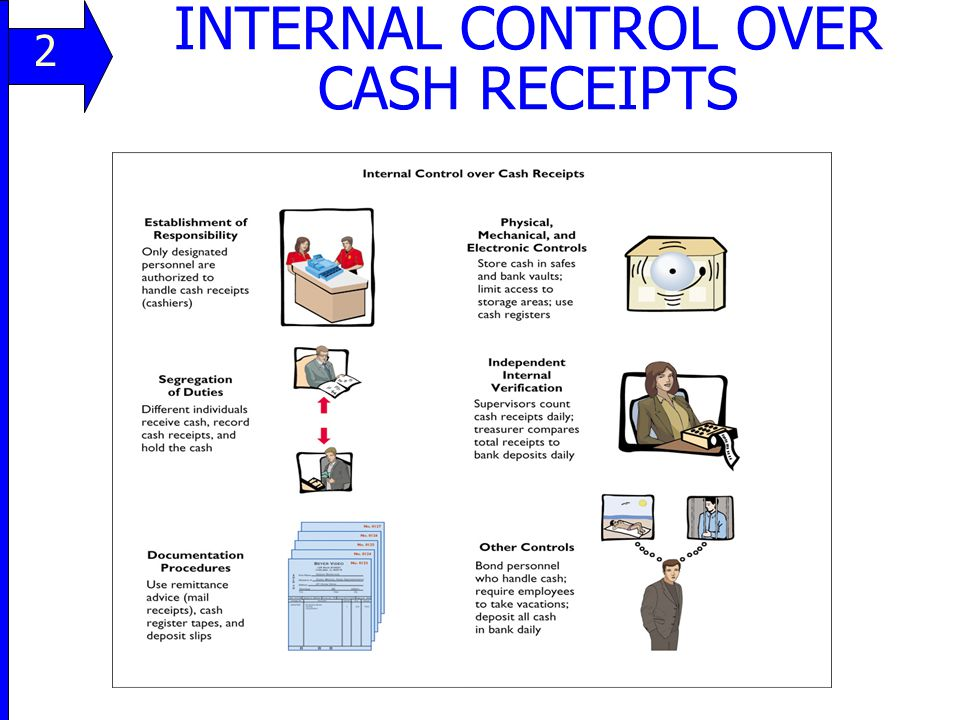 INTERNAL CONTROL OVER CASH RECEIPTS 11 2