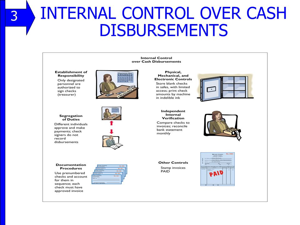 INTERNAL CONTROL OVER CASH DISBURSEMENTS 11 3