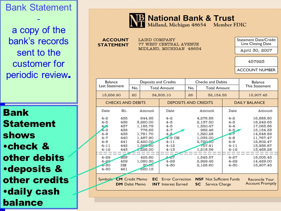 23 Bank Statement shows check & other debits deposits & other credits daily cash balance Bank Statement - a copy of the bank's records sent to the customer for periodic review.