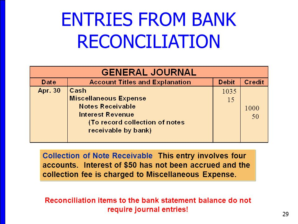 29 ENTRIES FROM BANK RECONCILIATION Collection of Note Receivable This entry involves four accounts.