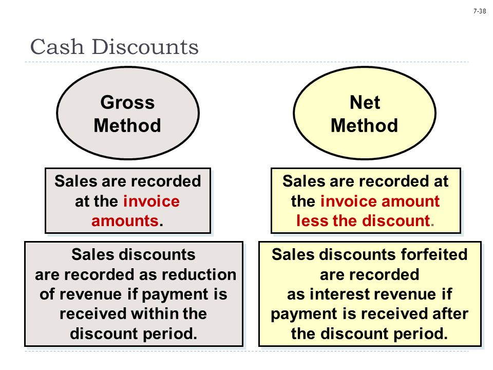 7-38 Cash Discounts Sales are recorded at the invoice amounts.