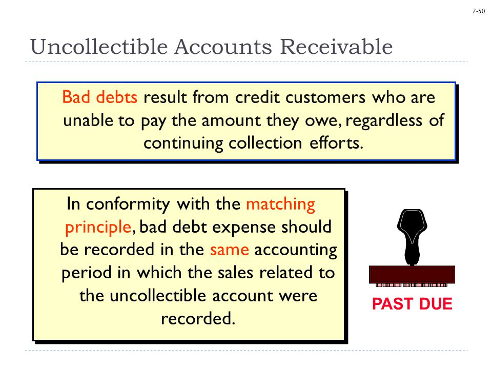 7-50 Uncollectible Accounts Receivable Bad debts result from credit customers who are unable to pay the amount they owe, regardless of continuing collection efforts.