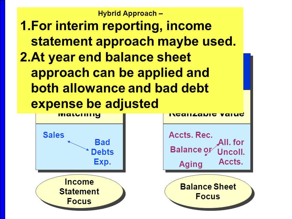 Balance Sheet Approach Emphasis on Realizable Value Accts.
