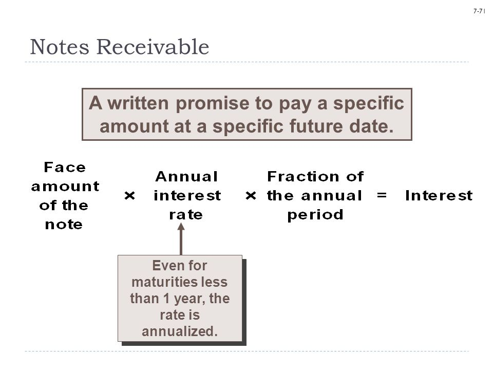 7-71 Notes Receivable A written promise to pay a specific amount at a specific future date.