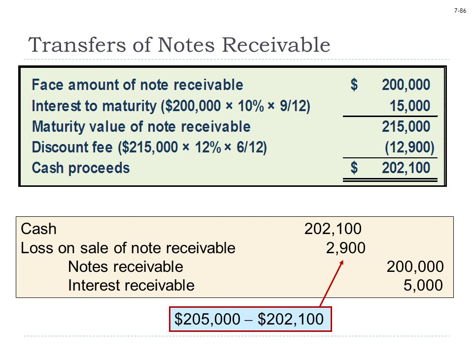 7-86 Transfers of Notes Receivable Cash 202,100 Loss on sale of note receivable 2,900 Notes receivable 200,000 Interest receivable 5,000 $205,000  $202,100