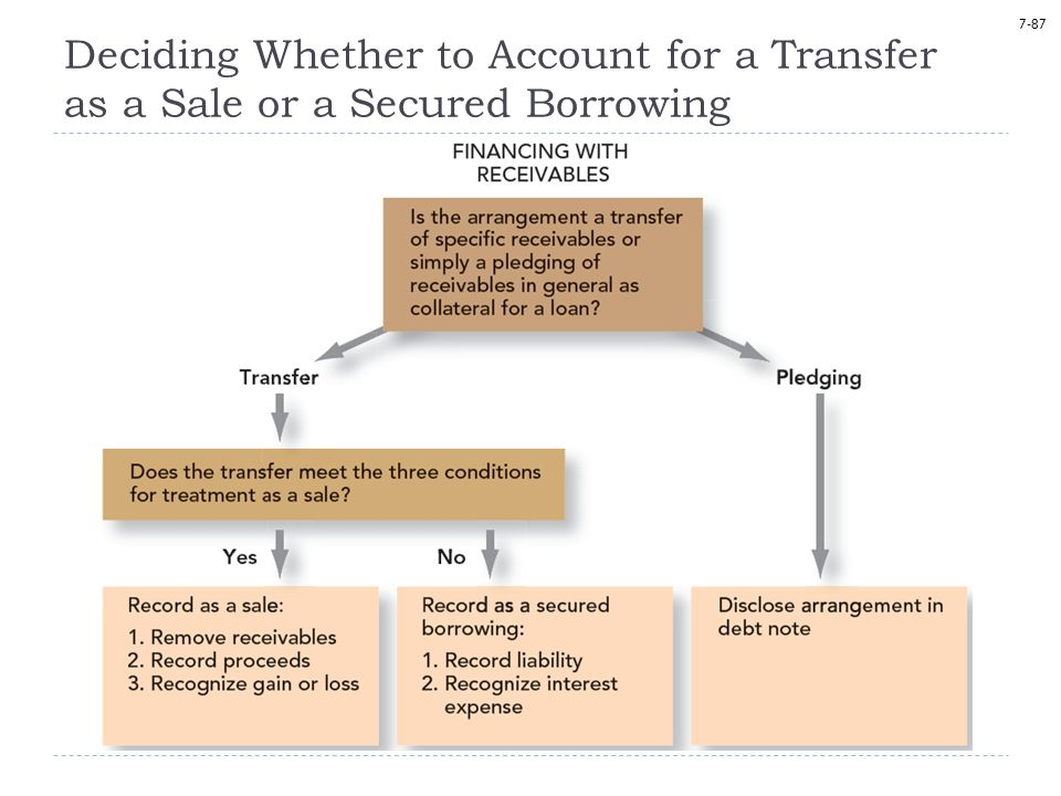 7-87 Deciding Whether to Account for a Transfer as a Sale or a Secured Borrowing