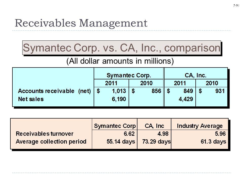 7-91 Symantec Corp. vs.