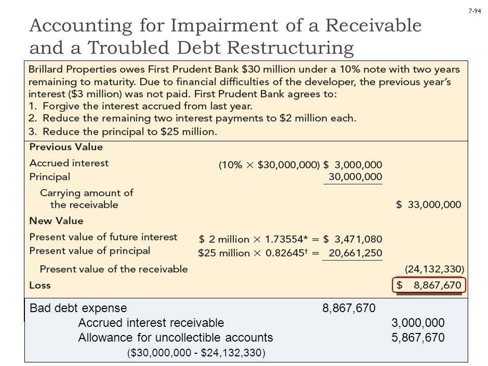 7-94 Accounting for Impairment of a Receivable and a Troubled Debt Restructuring Bad debt expense 8,867,670 Accrued interest receivable 3,000,000 Allowance for uncollectible accounts 5,867,670 ($30,000,000 - $24,132,330)