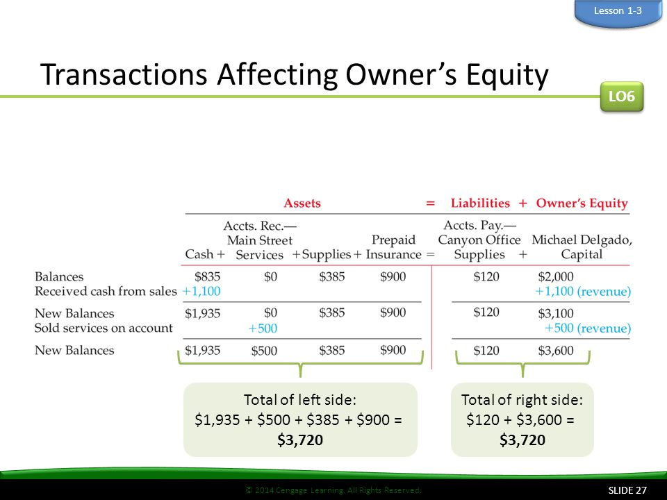 © 2014 Cengage Learning. All Rights Reserved. Transactions Affecting Owner's Equity LO6 Total of left side: $1,935 + $500 + $385 + $900 = $3,720 Total