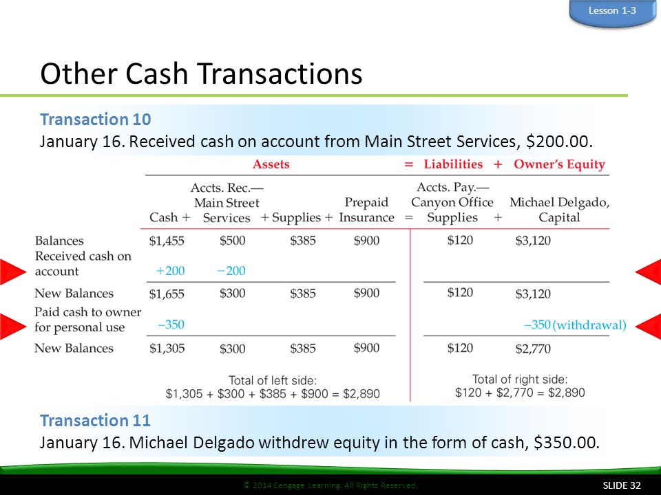 © 2014 Cengage Learning. All Rights Reserved. Other Cash Transactions Transaction 11 January 16. Michael Delgado withdrew equity in the form of cash,