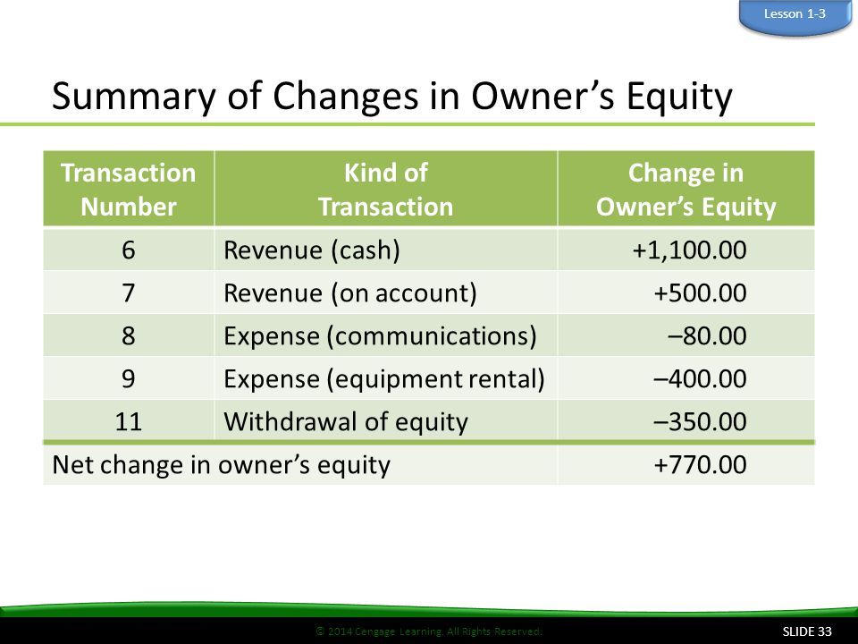 © 2014 Cengage Learning. All Rights Reserved. Summary of Changes in Owner's Equity Transaction Number Kind of Transaction Change in Owner's Equity 6Re