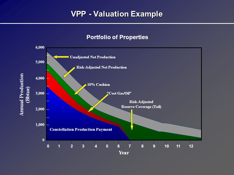 VPP - Structure Benefits Producer Producer Receives cash up-front to implement various strategies (monetize, refinance existing capital structure, acquire)Receives cash up-front to implement various strategies (monetize, refinance existing capital structure, acquire) Retains operational control of propertiesRetains operational control of properties Hedge out interest rate and commodity price risk (with no margin call)Hedge out interest rate and commodity price risk (with no margin call) Transfer reserve risk (no borrowing base re-determinations)Transfer reserve risk (no borrowing base re-determinations) Satisfies obligation to CE in hydrocarbons instead of cashSatisfies obligation to CE in hydrocarbons instead of cash Retains reserve upsideRetains reserve upside ORRI terminates and properties revert to producer after all production payment volumes have been deliveredORRI terminates and properties revert to producer after all production payment volumes have been delivered Constellation Energy Constellation Energy Gains access to long-term supply of hydrocarbonsGains access to long-term supply of hydrocarbons