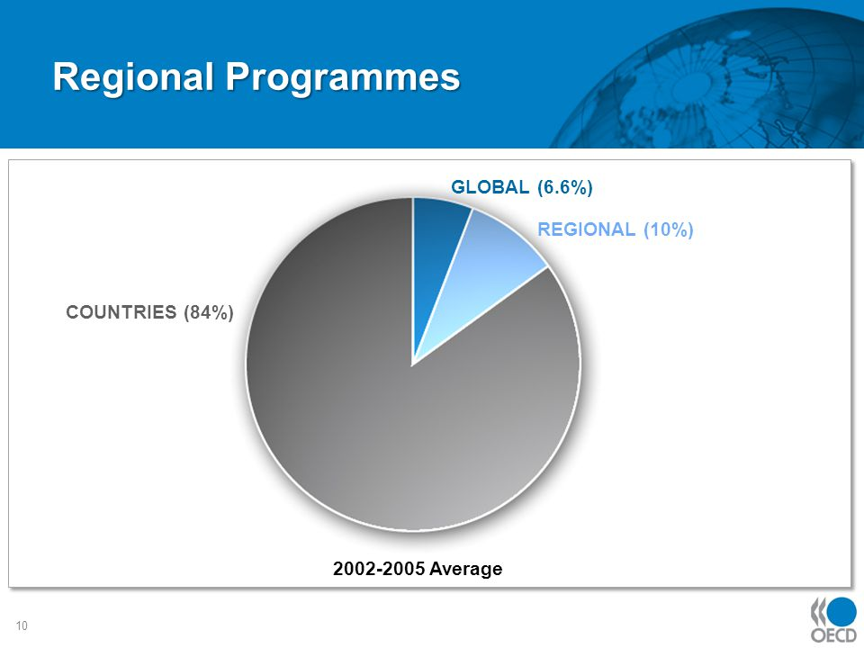 Regional Programmes 10 2002-2005 Average GLOBAL (6.6%) REGIONAL (10%) COUNTRIES (84%)