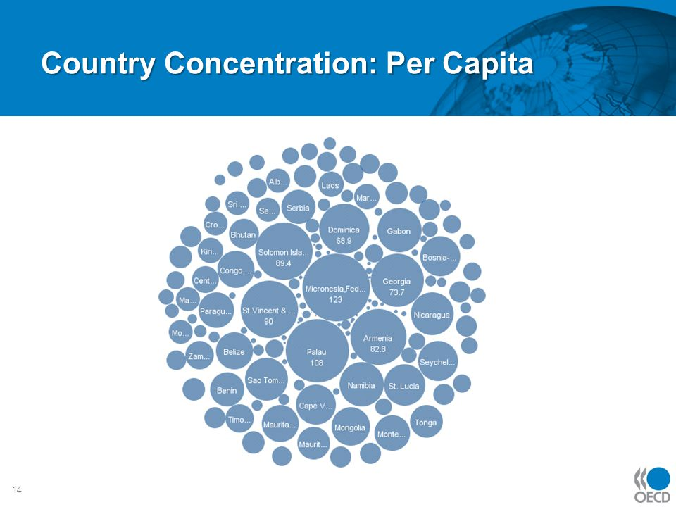Country Concentration: Per Capita 14
