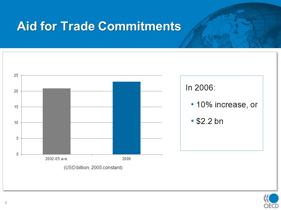 Aid for Trade Commitments In 2006: 10% increase, or $2.2 bn 6 (USD billion, 2005 constant)