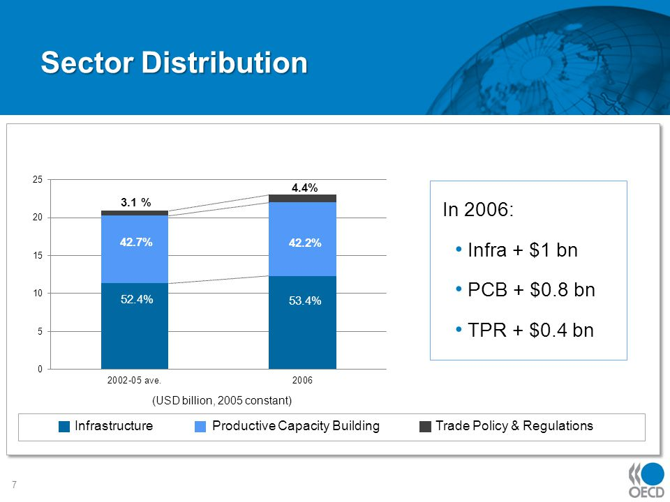 Sector Distribution 7 Infrastructure Productive Capacity Building Trade Policy & Regulations 52.4% 42.7% 3.1 % 53.4% 42.2% 4.4% In 2006: Infra + $1 bn PCB + $0.8 bn TPR + $0.4 bn (USD billion, 2005 constant)