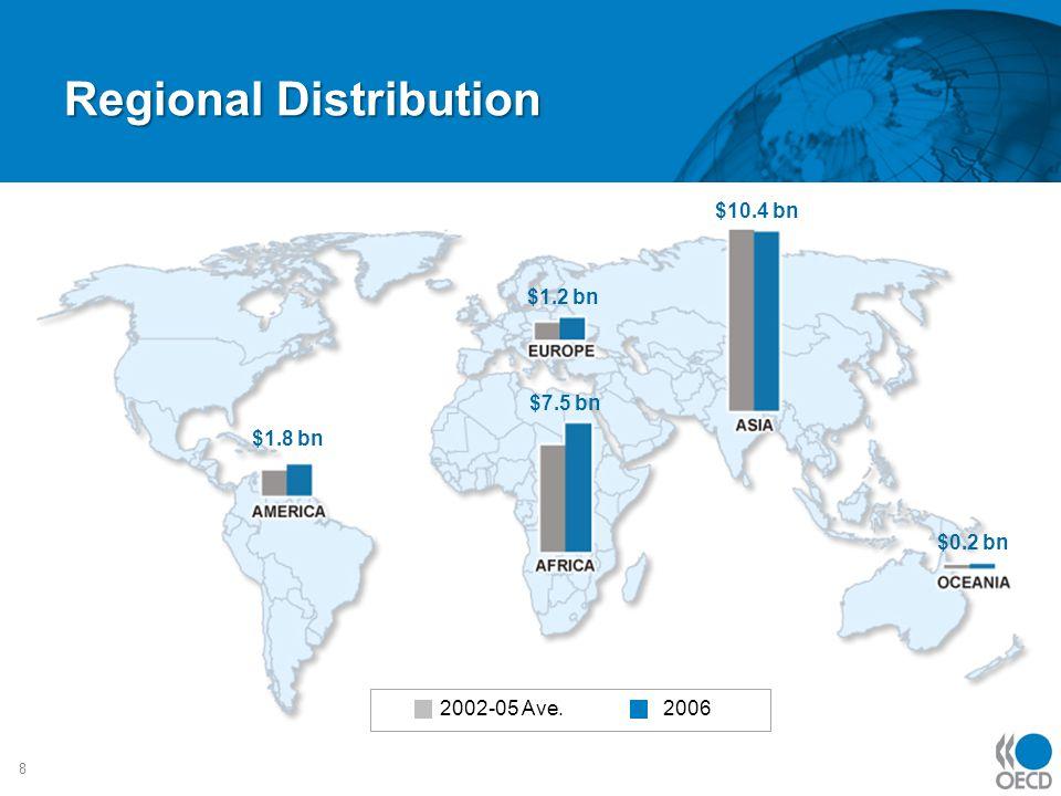 Regional Distribution 8 2002-05 Ave. 2006 $1.8 bn $1.2 bn $10.4 bn $7.5 bn $0.2 bn