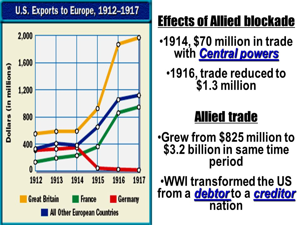 Effects of Allied blockade Central powers 1914, $70 million in trade with Central powers 1916, trade reduced to $1.3 million Allied trade Grew from $825 million to $3.2 billion in same time period debtor creditor WWI transformed the US from a debtor to a creditor nation