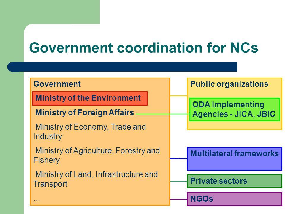 Policy framework of Japan's environmental ODA ODA Charter (Aug.