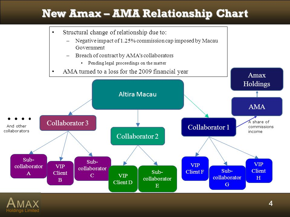 4 Amax Holdings AMA Collaborator 2 Collaborator 1 Collaborator 3 New Amax – AMA Relationship Chart Altira Macau A share of commissions income Structural change of relationship due to: –Negative impact of 1.25% commission cap imposed by Macau Government –Breach of contract by AMA's collaborators Pending legal proceedings on the matter AMA turned to a loss for the 2009 financial year And other collaborators Sub- collaborator A VIP Client B Sub- collaborator C VIP Client D Sub- collaborator E VIP Client F Sub- collaborator G VIP Client H