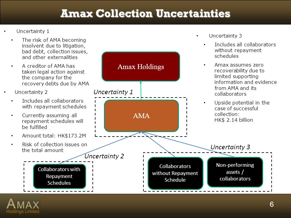 6 Amax Holdings AMA Collaborators with Repayment Schedules Collaborators without Repayment Schedule Non-performing assets / collaborators Uncertainty 2 Uncertainty 1 Amax Collection Uncertainties Uncertainty 3 Uncertainty 1 The risk of AMA becoming insolvent due to litigation, bad debt, collection issues, and other externalities A creditor of AMA has taken legal action against the company for the recovery debts due by AMA Uncertainty 2 Includes all collaborators with repayment schedules Currently assuming all repayment schedules will be fulfilled Amount total: HK$173.2M Risk of collection issues on the total amount Uncertainty 3 Includes all collaborators without repayment schedules Amax assumes zero recoverability due to limited supporting information and evidence from AMA and its collaborators Upside potential in the case of successful collection: HK$ 2.14 billion