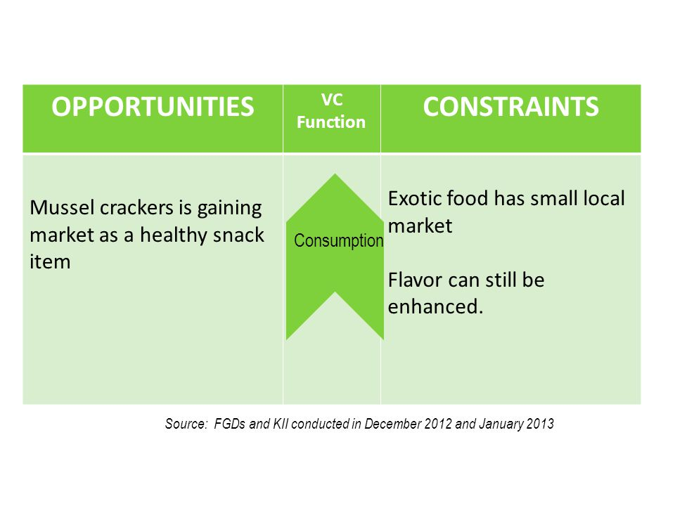 OPPORTUNITIES VC Function CONSTRAINTS Mussel crackers is gaining market as a healthy snack item Exotic food has small local market Flavor can still be enhanced.