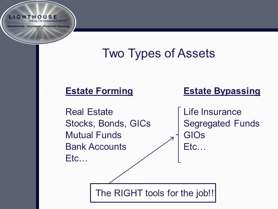 Two Types of Assets Estate FormingEstate Bypassing Real Estate Stocks, Bonds, GICs Mutual Funds Bank Accounts Etc… Life Insurance Segregated Funds GIO