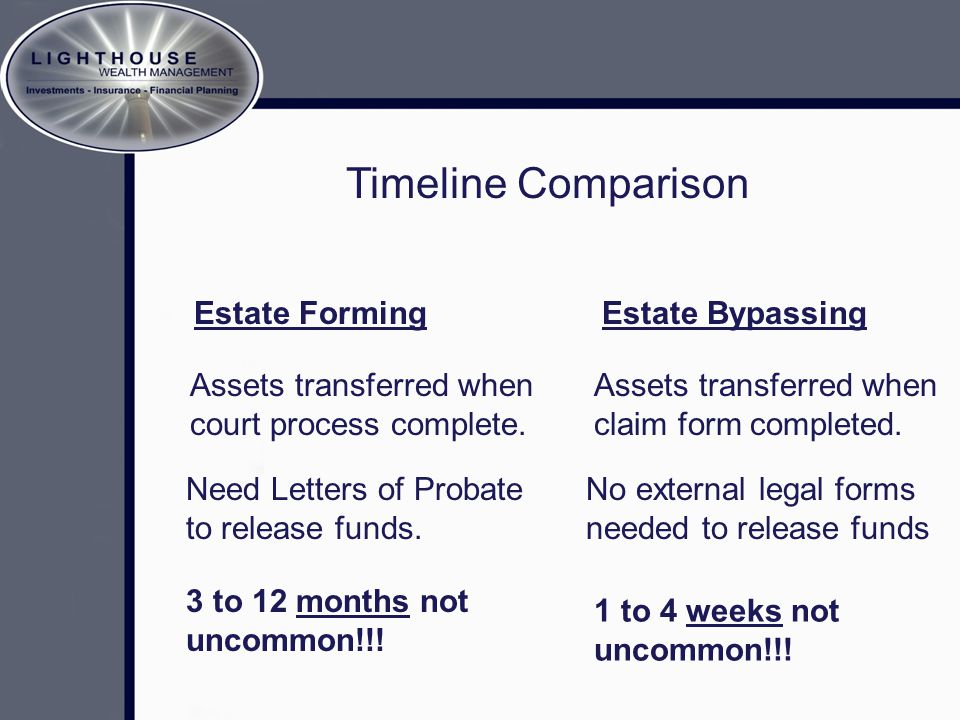 Timeline Comparison Estate FormingEstate Bypassing Assets transferred when court process complete. Assets transferred when claim form completed. Need