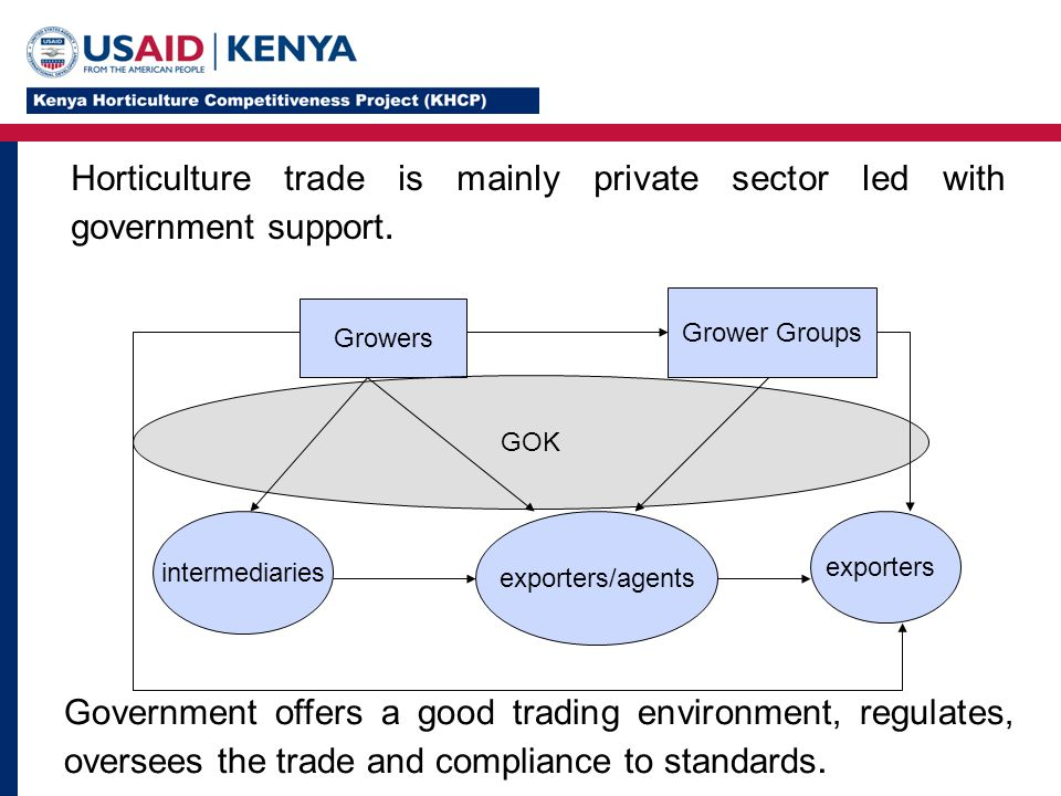 GOK Growers Grower Groups intermediaries exporters/agents exporters Government offers a good trading environment, regulates, oversees the trade and compliance to standards.