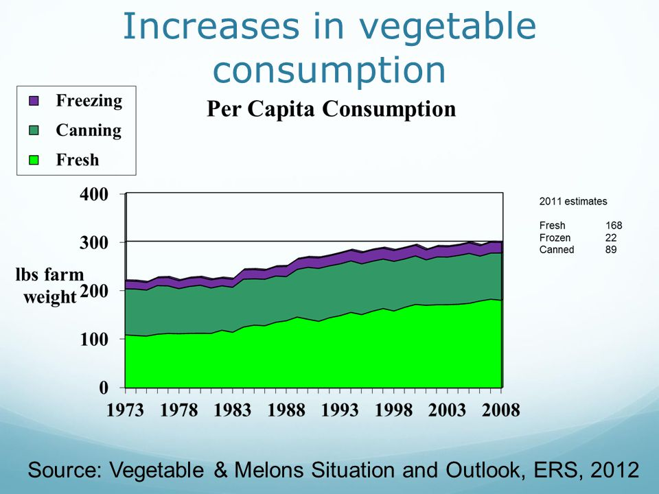Increases in vegetable consumption Source: Vegetable & Melons Situation and Outlook, ERS, 2012
