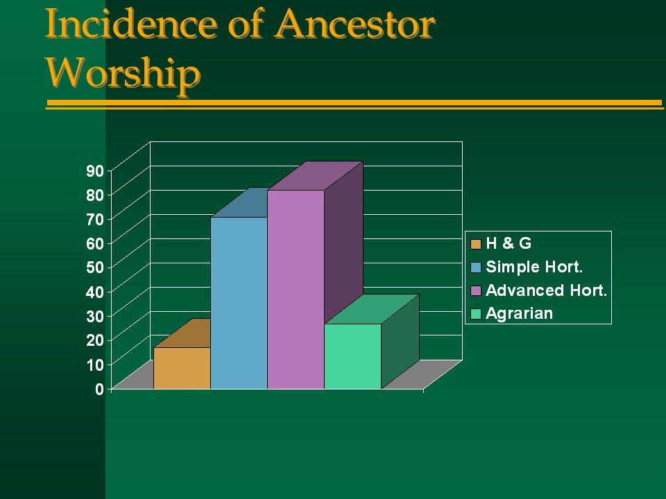 Incidence of Ancestor Worship