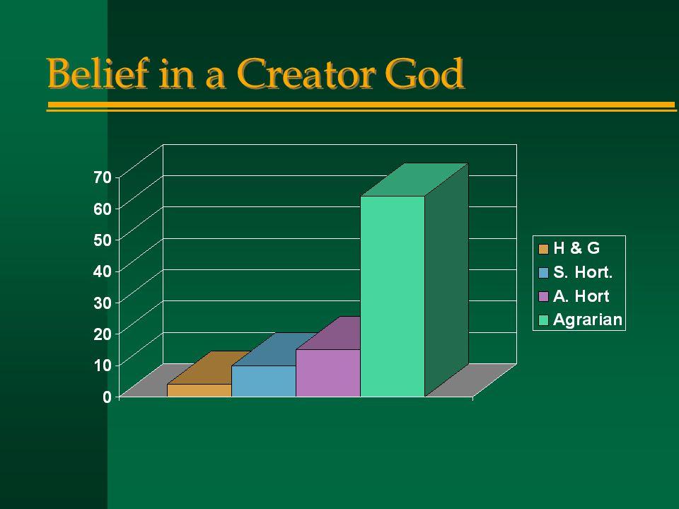 Belief in a Creator God