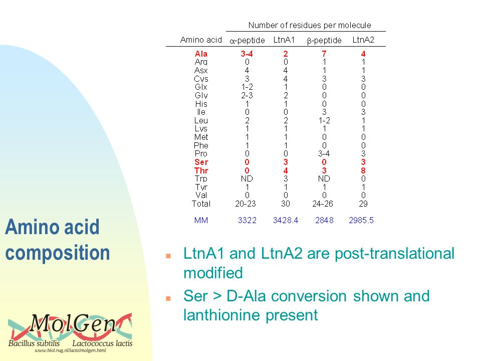 Amino acid composition n LtnA1 and LtnA2 are post-translational modified n Ser > D-Ala conversion shown and lanthionine present