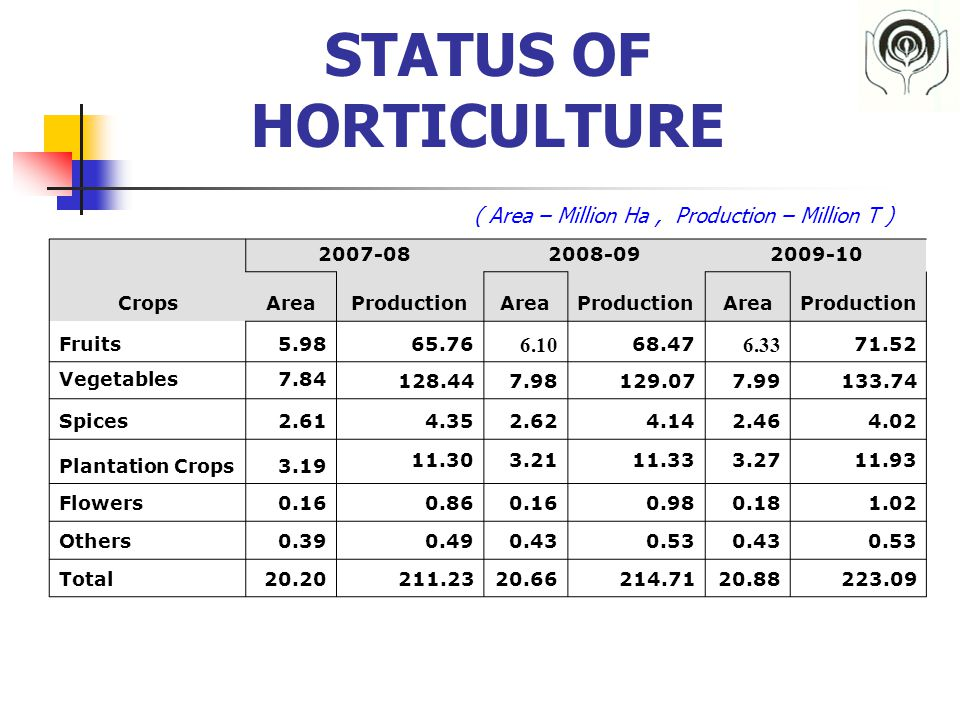 STATUS OF HORTICULTURE Crops 2007-082008-092009-10 AreaProductionAreaProductionAreaProduction Fruits5.9865.76 6.10 68.47 6.33 71.52 Vegetables7.84 128