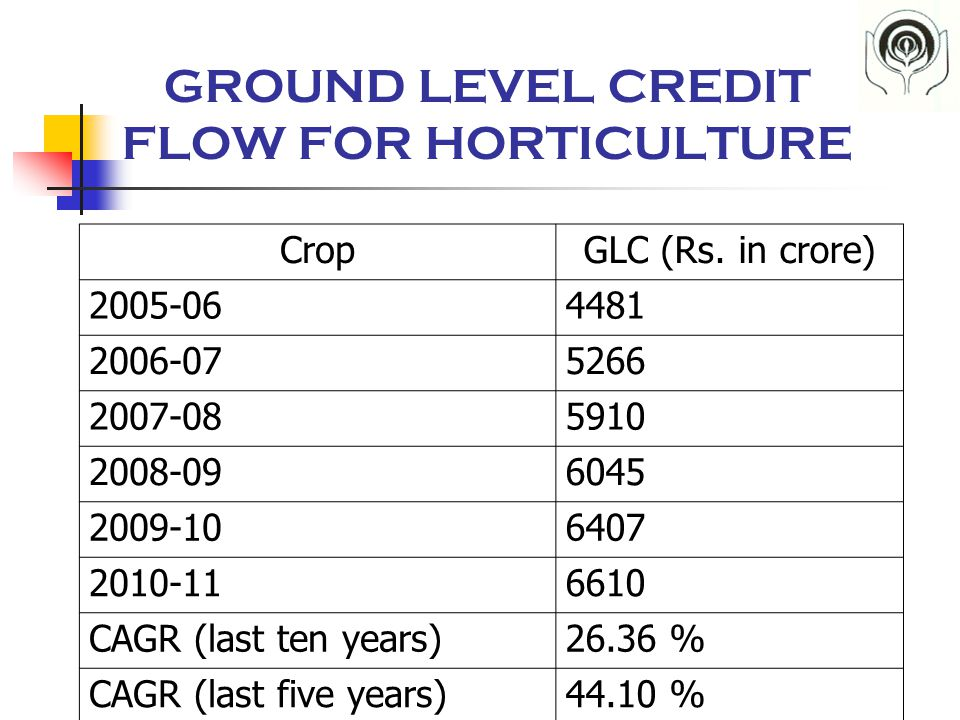 GROUND LEVEL CREDIT FLOW FOR HORTICULTURE CropGLC (Rs.