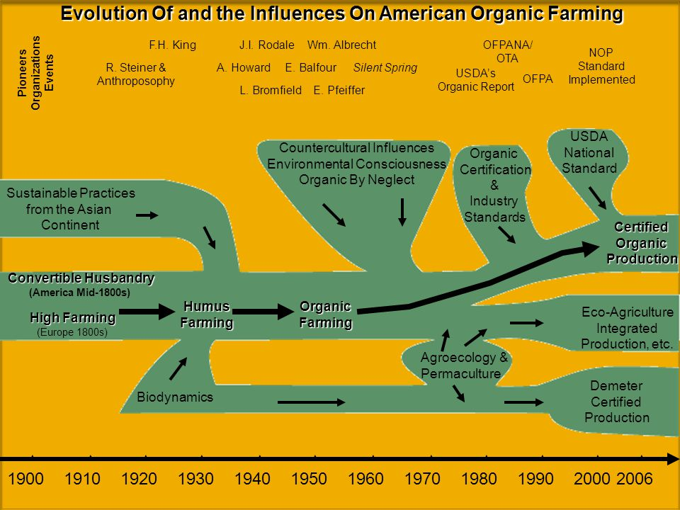 Convertible Husbandry (America Mid-1800s) Biodynamics Sustainable Practices from the Asian Continent HumusFarmingOrganicFarming Countercultural Influences Environmental Consciousness Organic By Neglect Organic Certification & Industry Standards Demeter Certified Production Eco-Agriculture Integrated Production, etc.