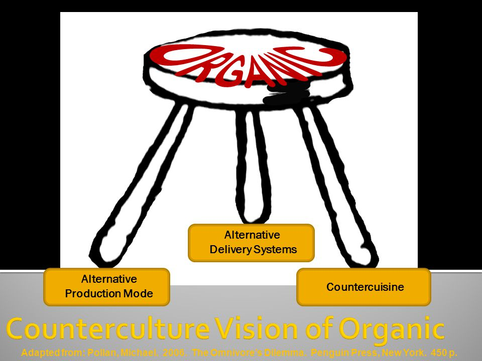 Alternative Production Mode Alternative Delivery Systems Countercuisine Adapted from: Pollan, Michael.